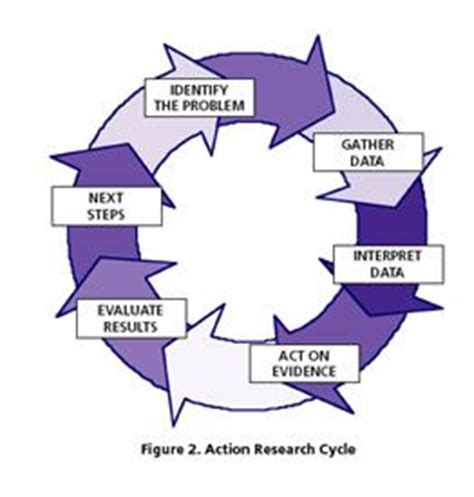 Action research paper examples in education